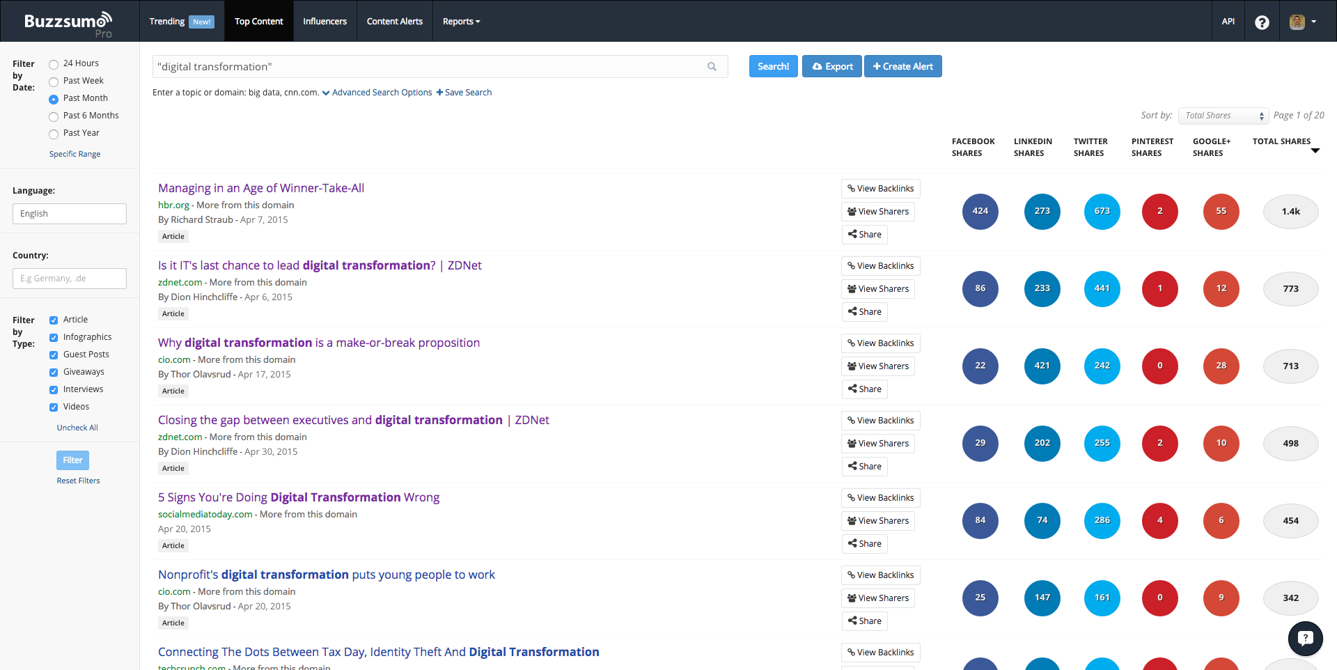 BuzzSumo Search Digital Transformation