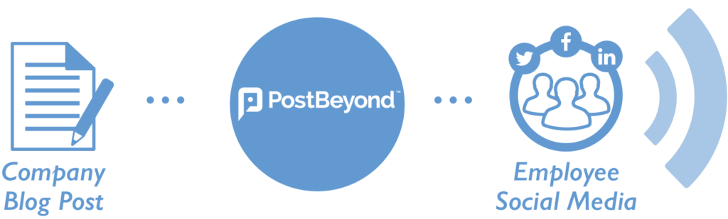 Content Distribution PostBeyond Allstream