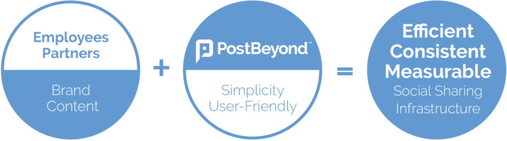 PostBeyond Social Business Solution