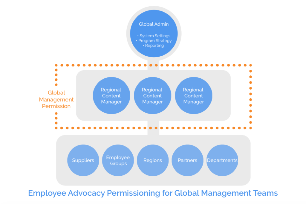Global permissioning for content workflow employee advocacy