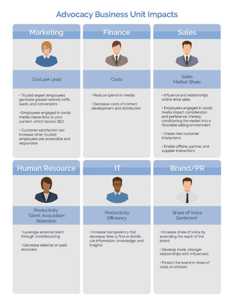 Employee Advocacy Business Units