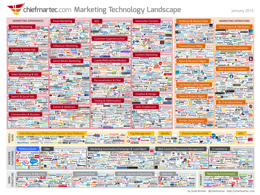 Marketing Technology Stack