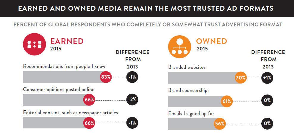 Nielsen Global Trust