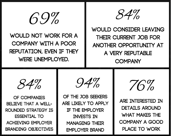 employer brand HR Statistics