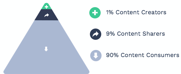 The 1-9-90 rule of content pyramid