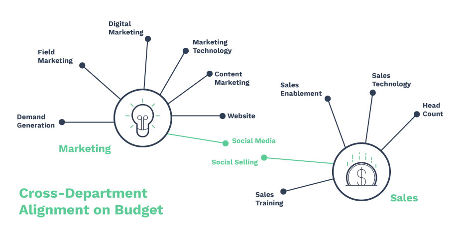 marketing and sales cross department budget