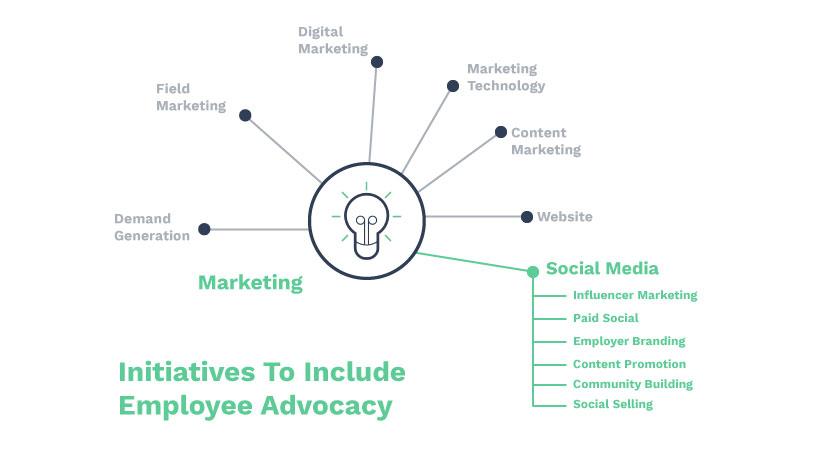 employee advocacy budget initiatives