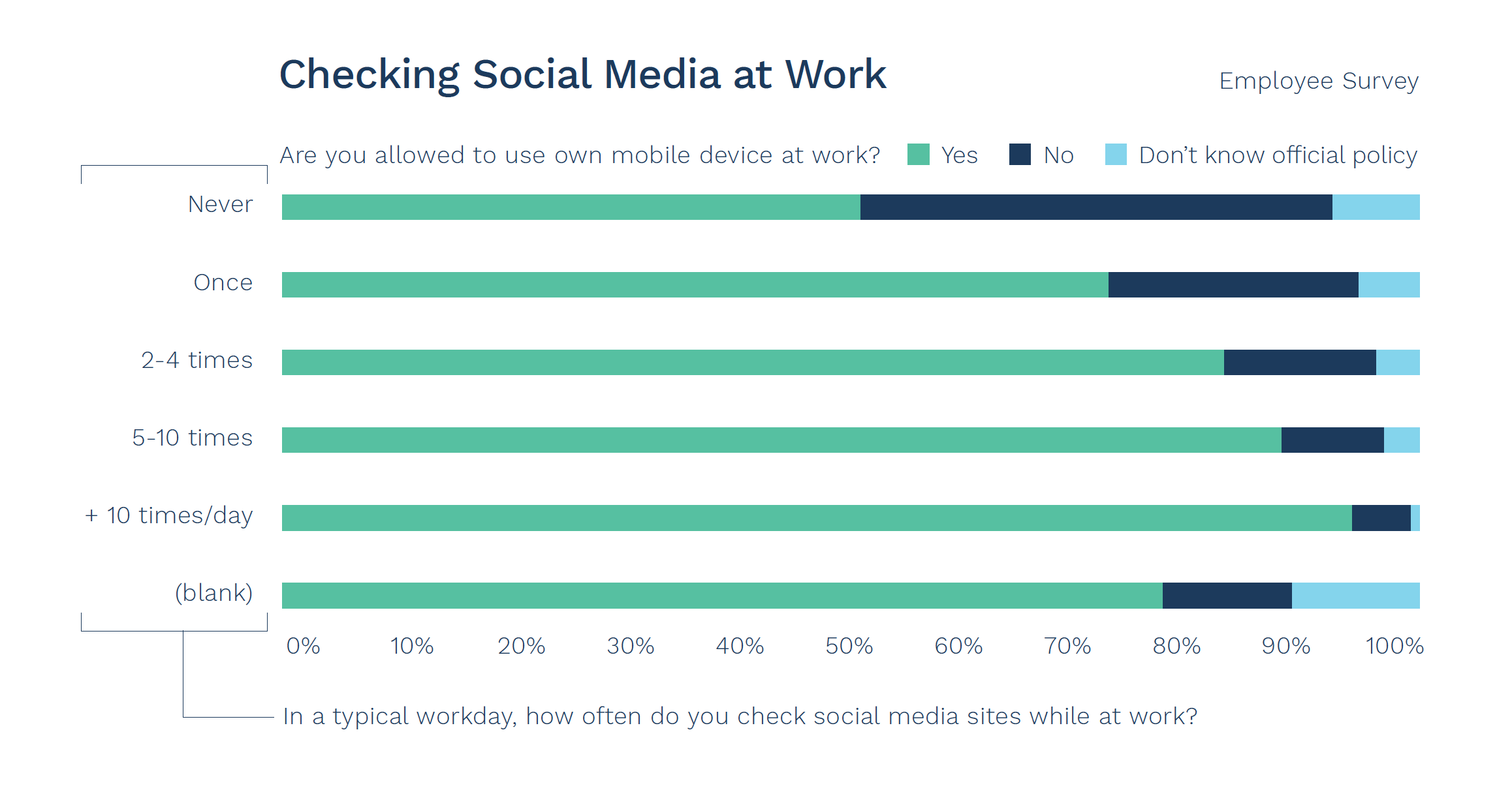 checking-social-media-at-work-graph