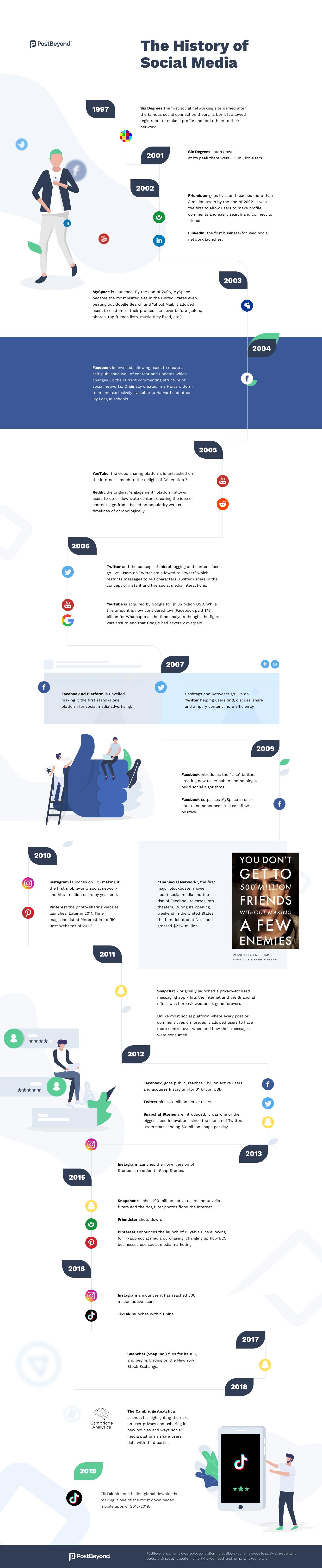 Social media history infographic