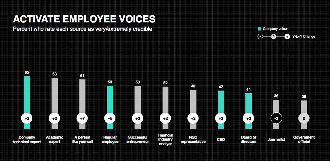 Edelman Trust Barometer 2019 - Activate Employee Voices
