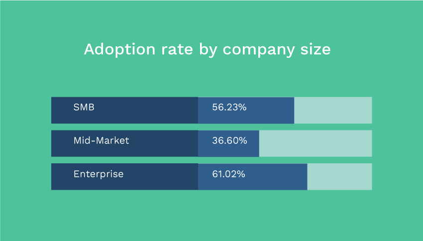 Employee advocacy adoption rate by company size