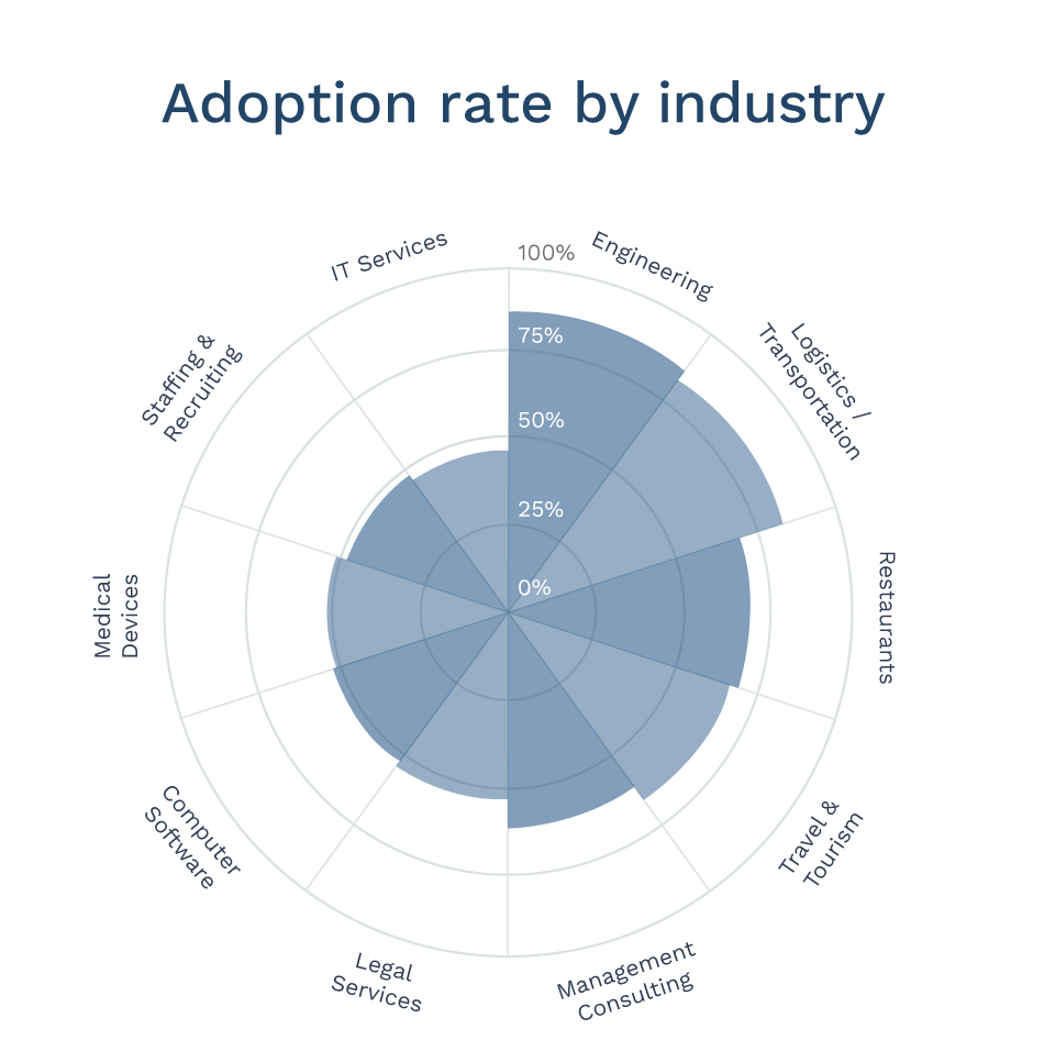 Employee advocacy adoption by industry