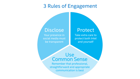 Intel rules of engagement social media policy