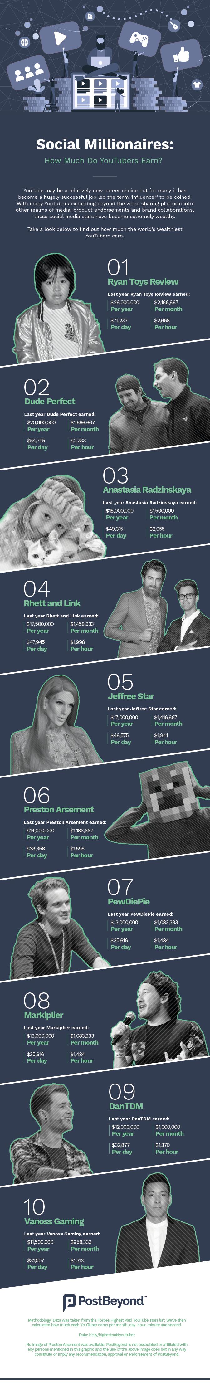 Highest Paid Influencer