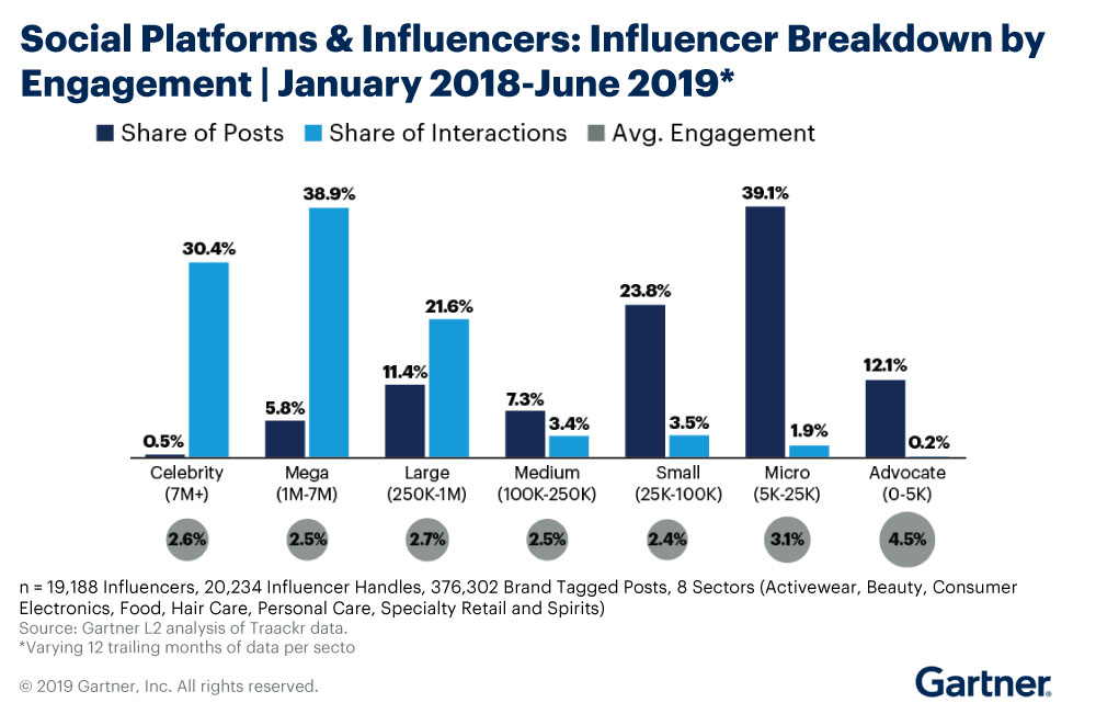 Gartner Report for Social Platforms and Influencers