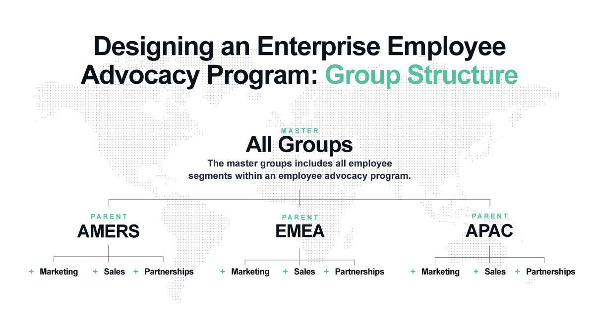enterprise employee advocacy program structure