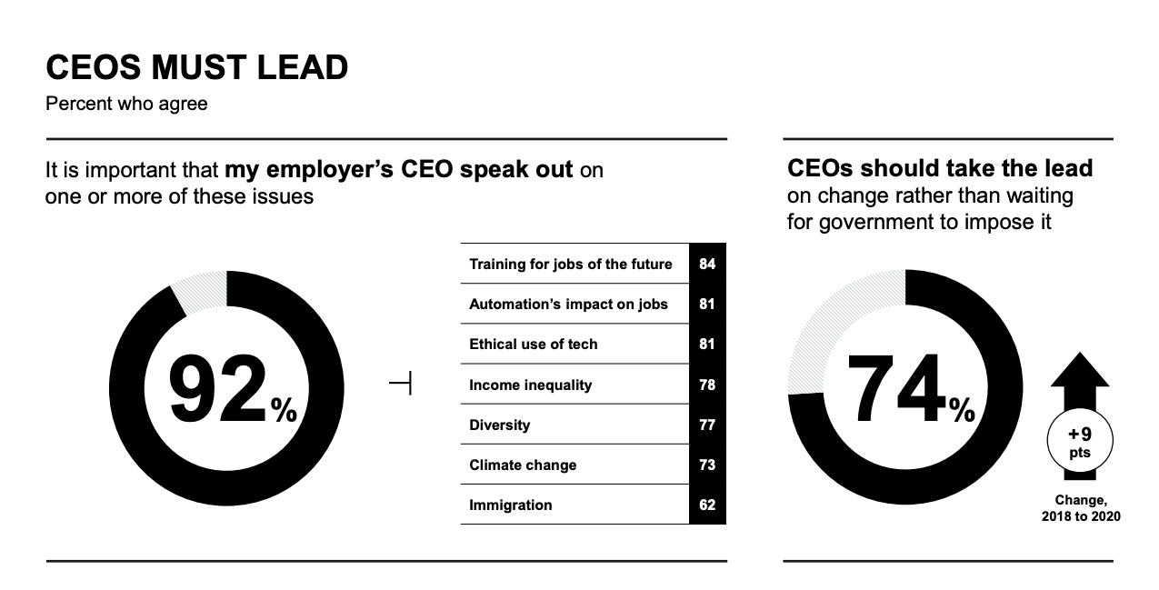 Edelman Trust Barometer on Executive Trust