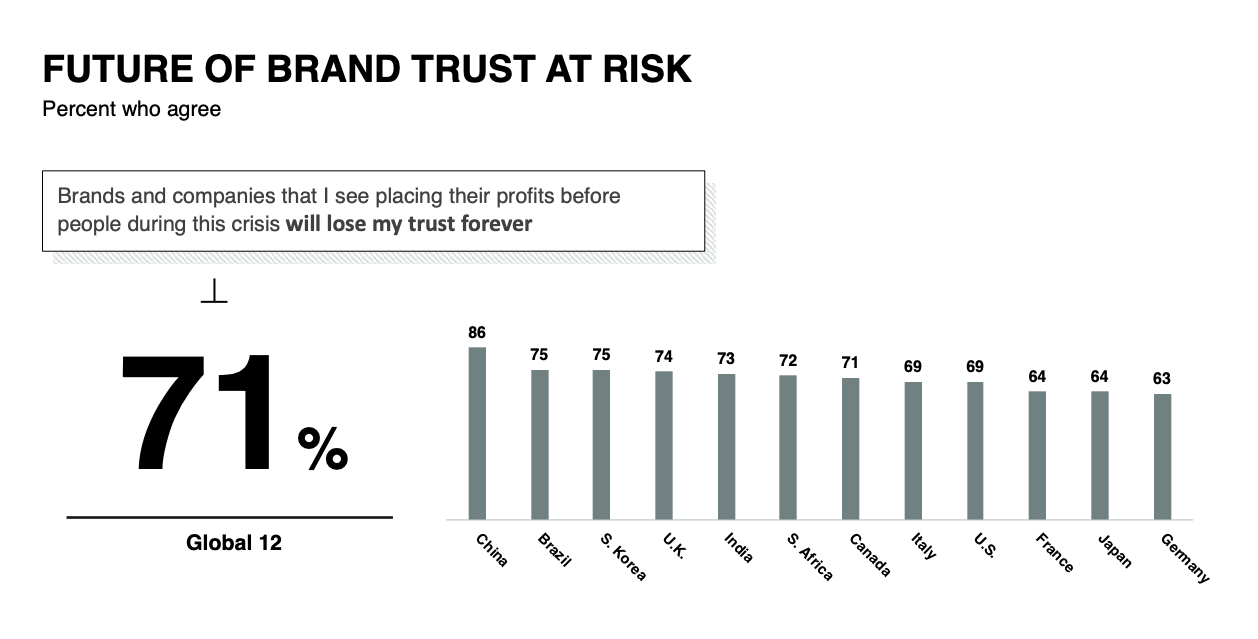 Trust Barometer Special Report: Brand Trust and The Coronavirus Pandemic