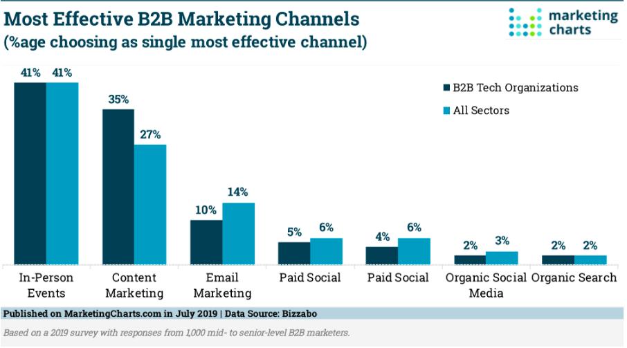 Chart on most effective B2B marketing channels
