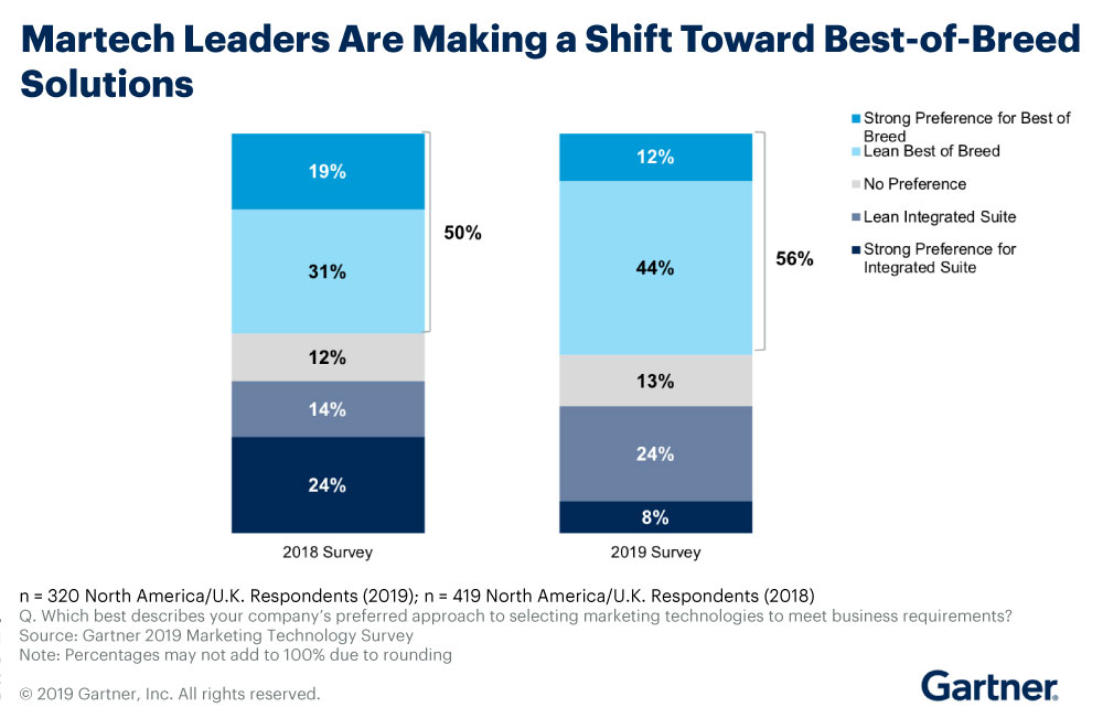 Gartner Research on best-of-breed solutions