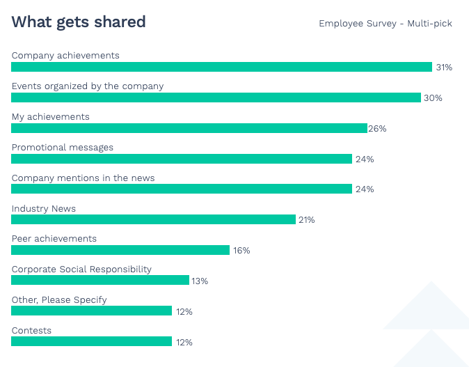 Research on content employees want to share