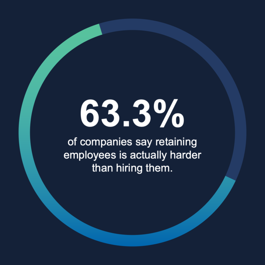 statistic on employee engagement