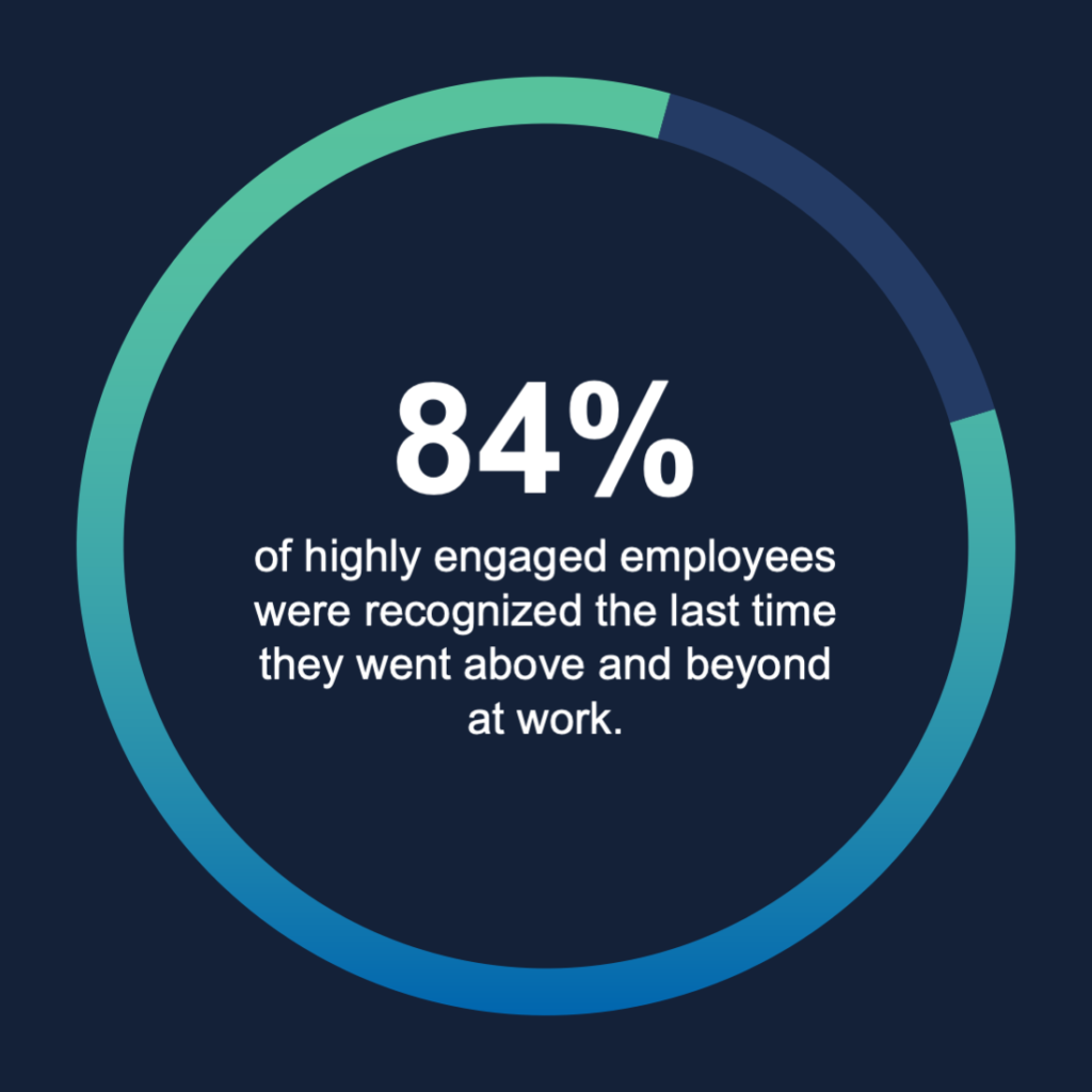 statistic on employee engagement and productivity
