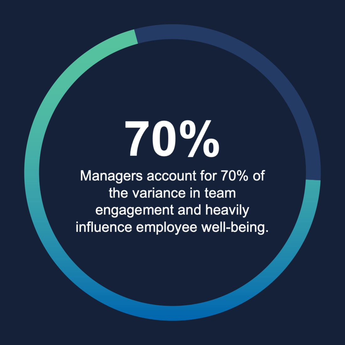 statistic on employee engagement and role of manager