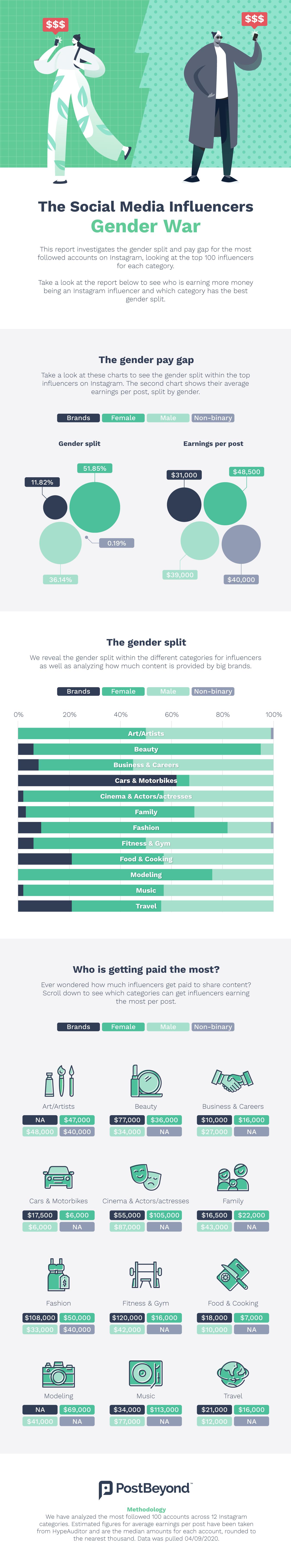 Infographic that reveals the gender split between the top 100 Instagram influencers worldwide.