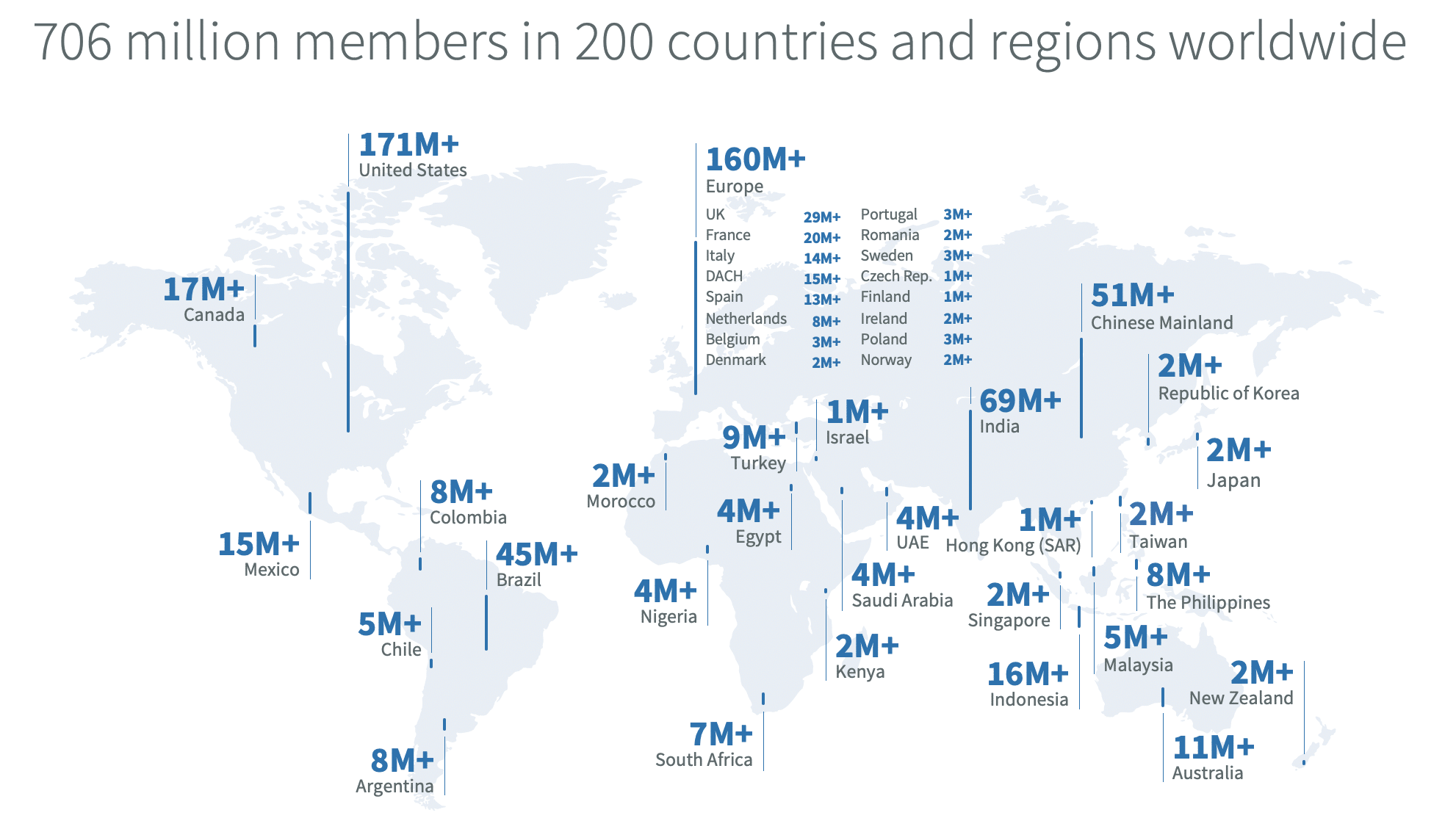 LinkedIn users globally