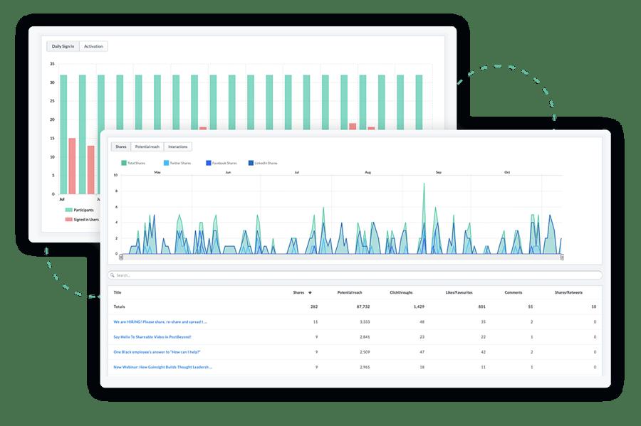 Analyze your employee advocacy performance
