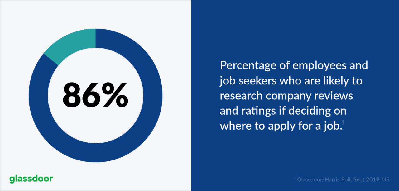 Glassdoor job seekers statistic