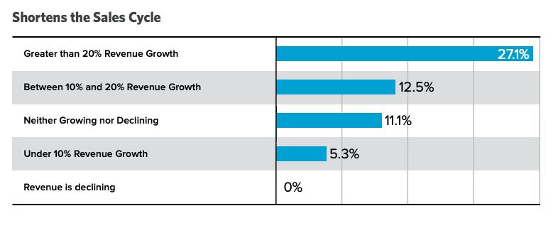Hinge-marketing-decrease-sales-employee-advocacy-stat