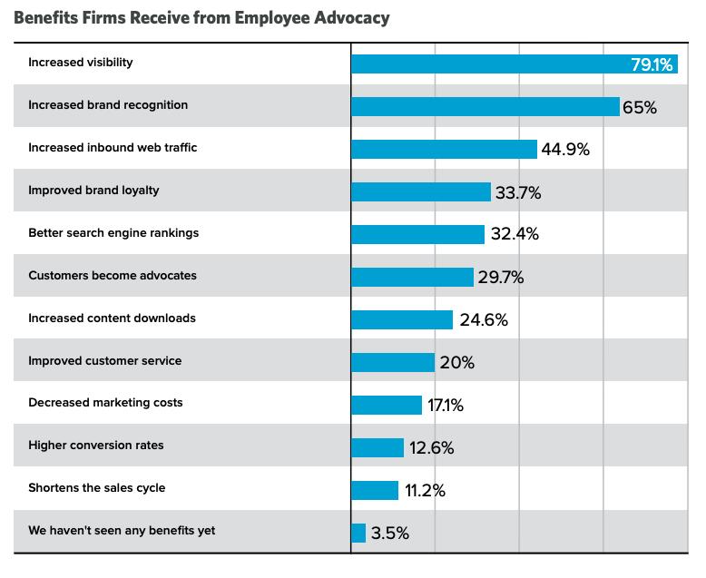 Hinge Marketing stats on employee advocacy benefits