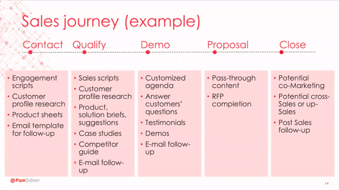 Marketing and sales buyer journey