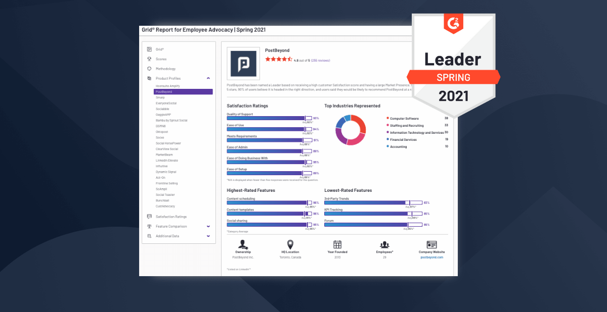 G2 Spring 2021 Grid Report for Employee Advocacy