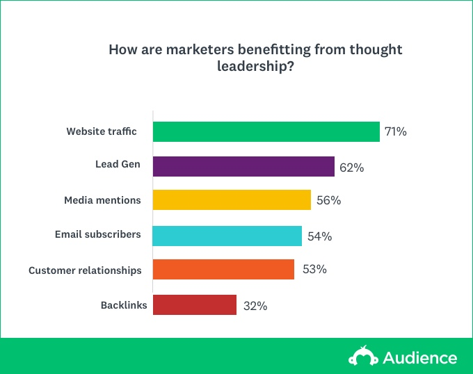 Thought leadership benefits for marketers