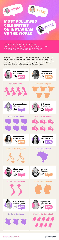 Most followed celebrities on Instagram