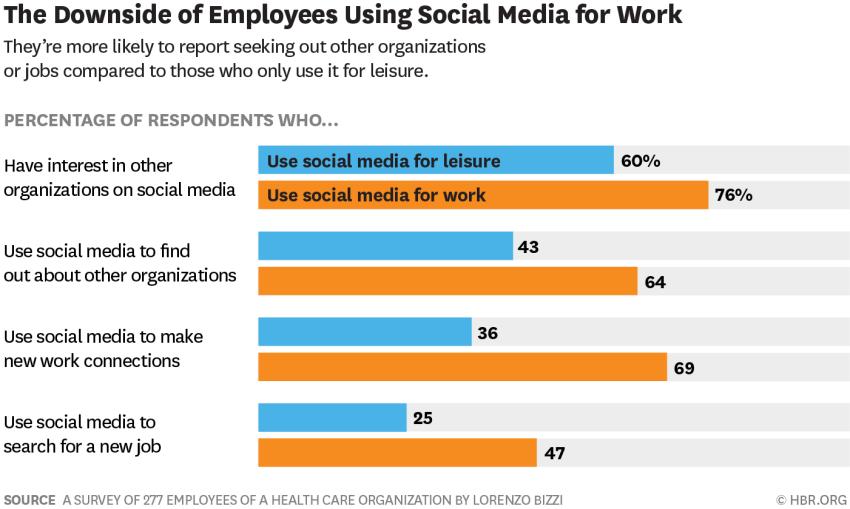 social media at work study
